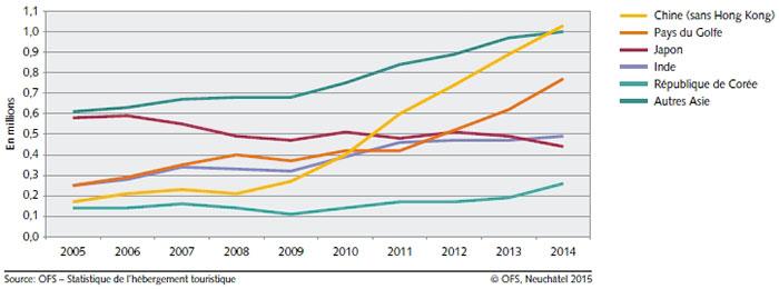 Évolution des nuitées des hôtes des principaux pays d'Asie 2005-2014