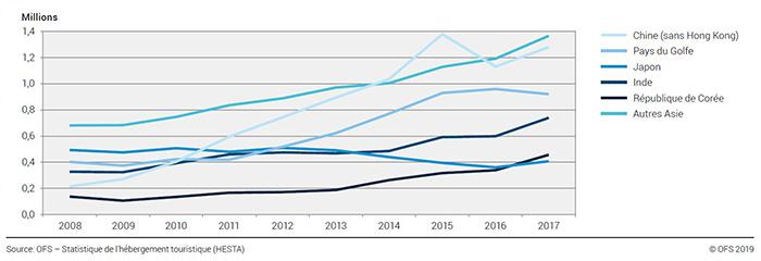 Évolution des nuitées des hôtes des principaux pays d'Asie 2008-2017