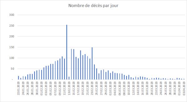 Graphique - Coronavirus - Nombre de décès par jour